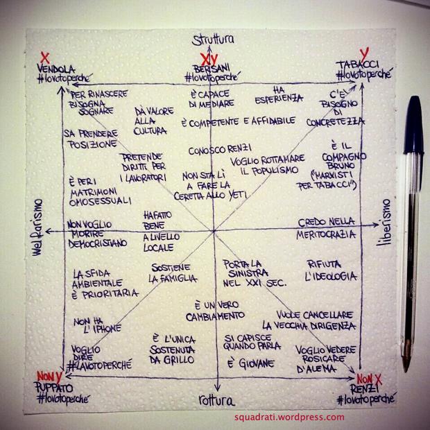 quadrato-semiotico-delle-primarie-del-centrosinistra