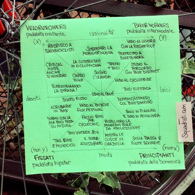 quadrato semiotico del ciclista urbano
