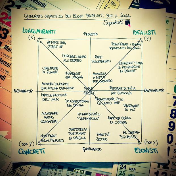 quadrato semiotico buoni propositi 2014