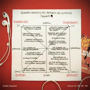 Quadrato semiotico del rapporto con la musica