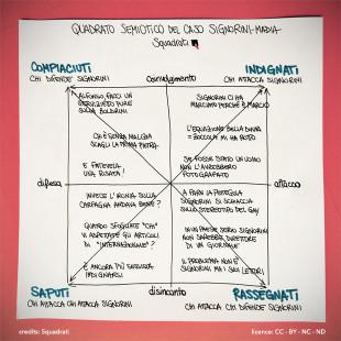 Quadrato_semiotico_signorini_madia