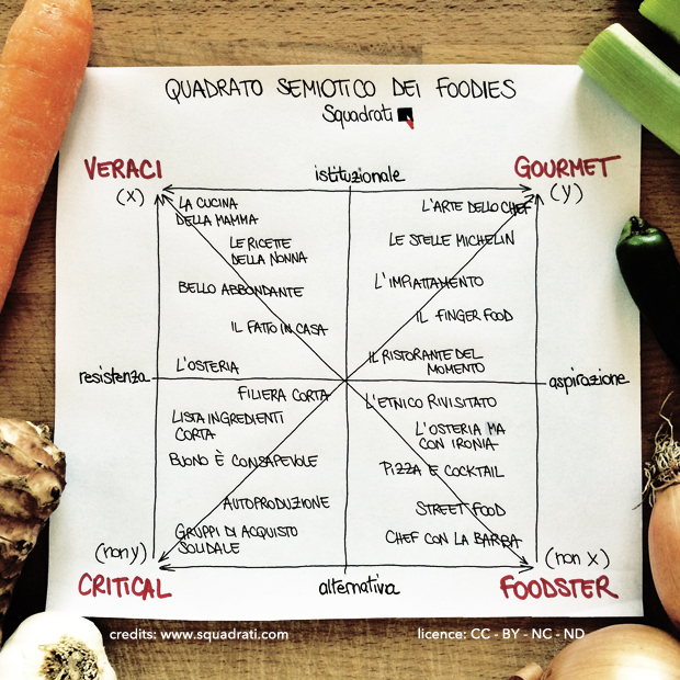 quadrato_semiotico_foodies
