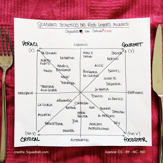 quadrato semiotico food lovers milanesi