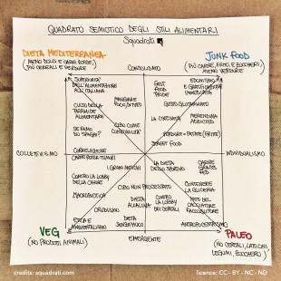 Quadrato semiotico degli stili alimentari