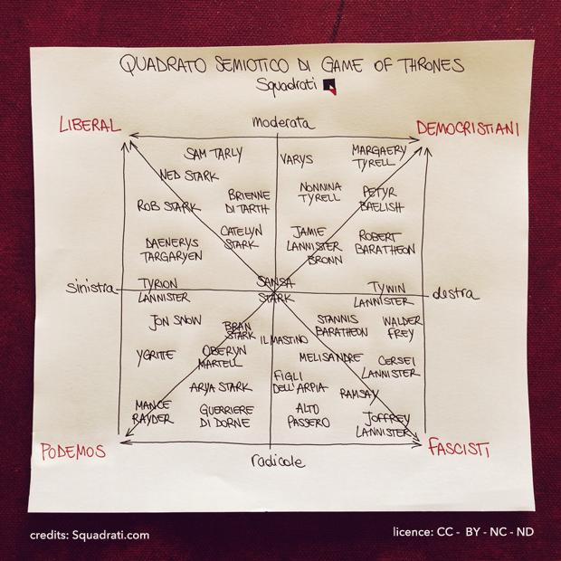 quadrato_semiotico_game_of_thrones