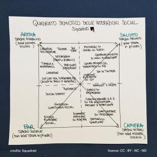quadrato_semiotico_interazioni sui social