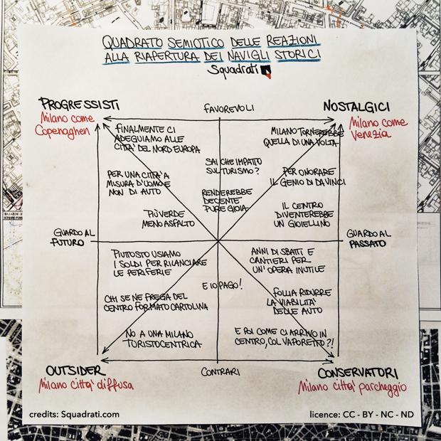Quadrato semiotico possibile riapertura dei Navigli storici