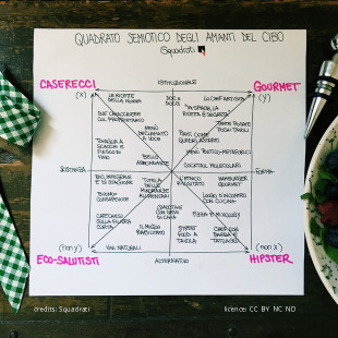 quadrato_semiotico_amanti_cibo