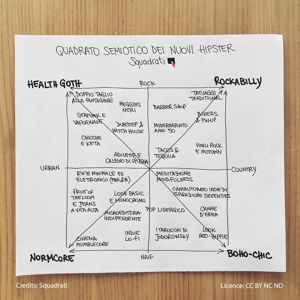 Quadrato_semiotico_nuovi_hipster