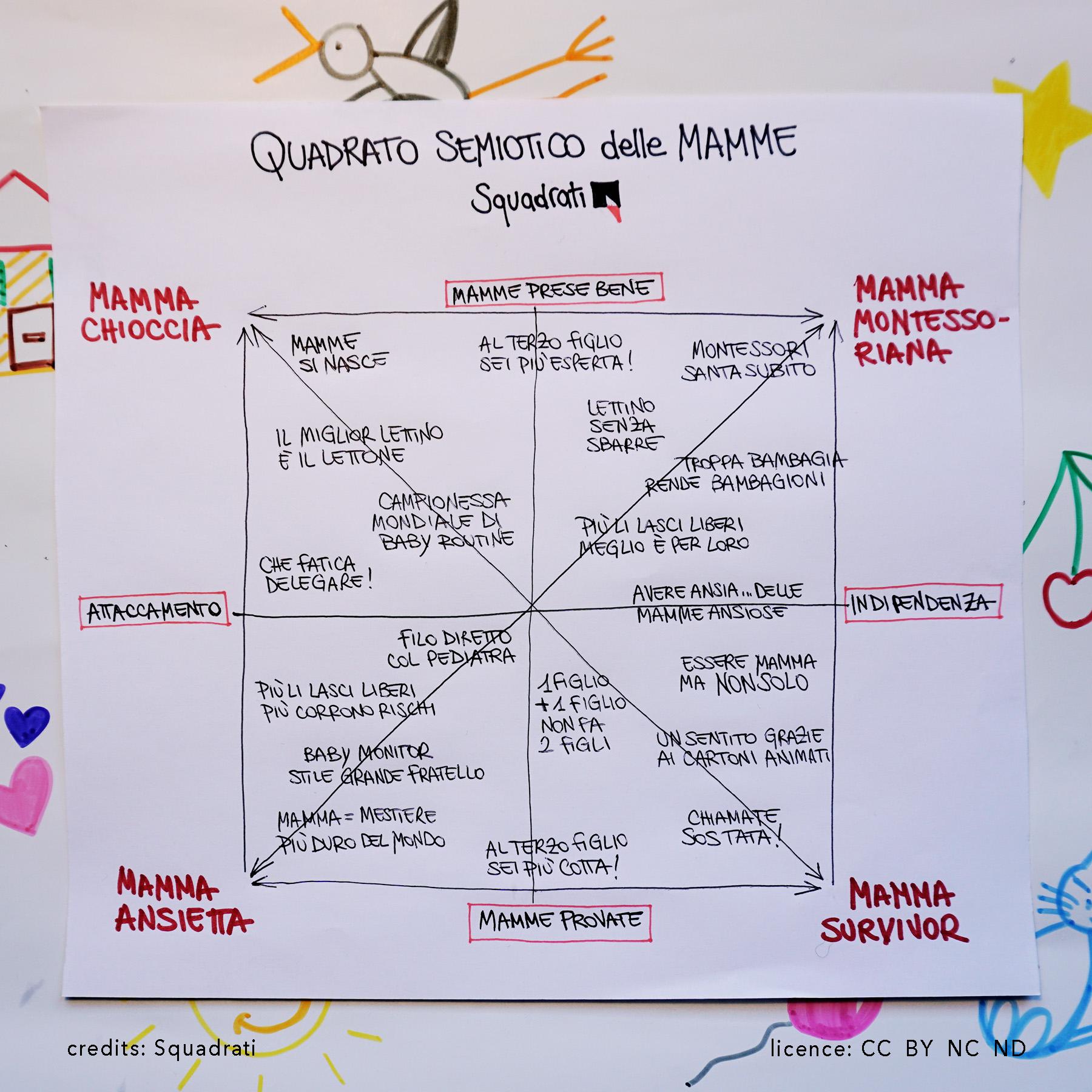 Quadrato semiotico delle mamme | Squadrati