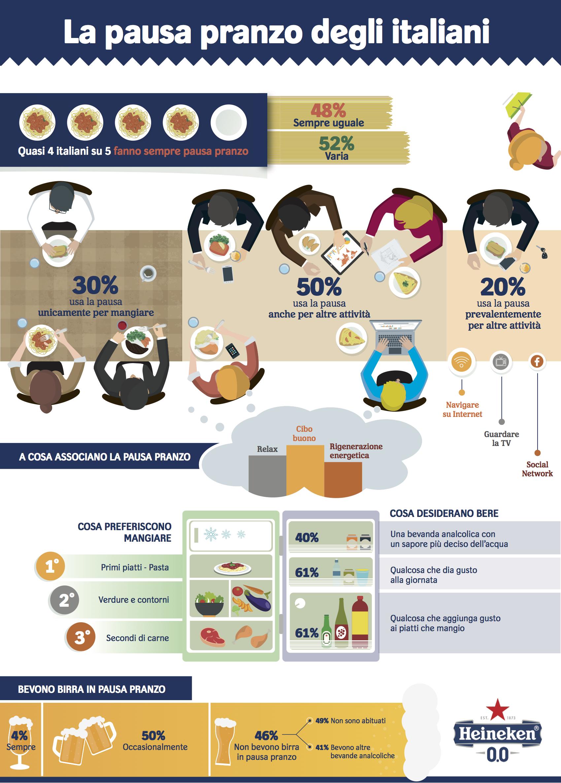 Infografica sulla pausa pranzo degli italiani