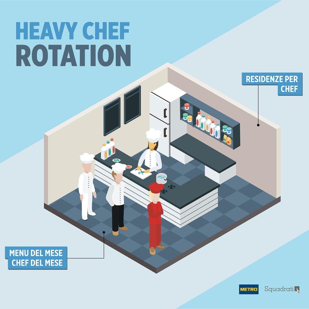 Heavy Chef Rotation - Tendenze della ristorazione Squadrati