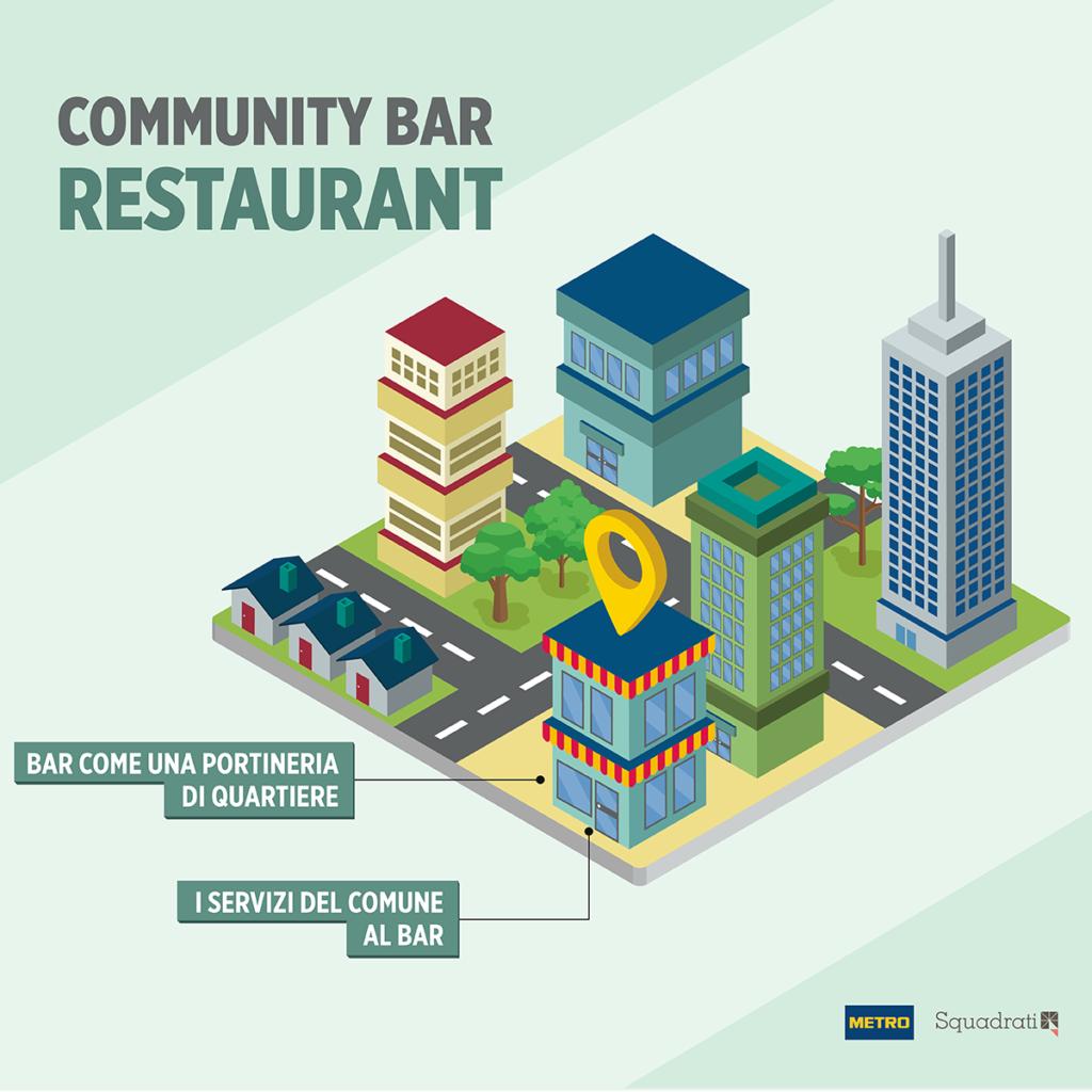 Community Bar - Tendenze della ristorazione Squadrati