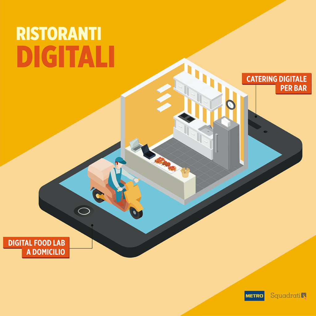 Ristoranti Digitali- Tendenze della ristorazione Squadrati