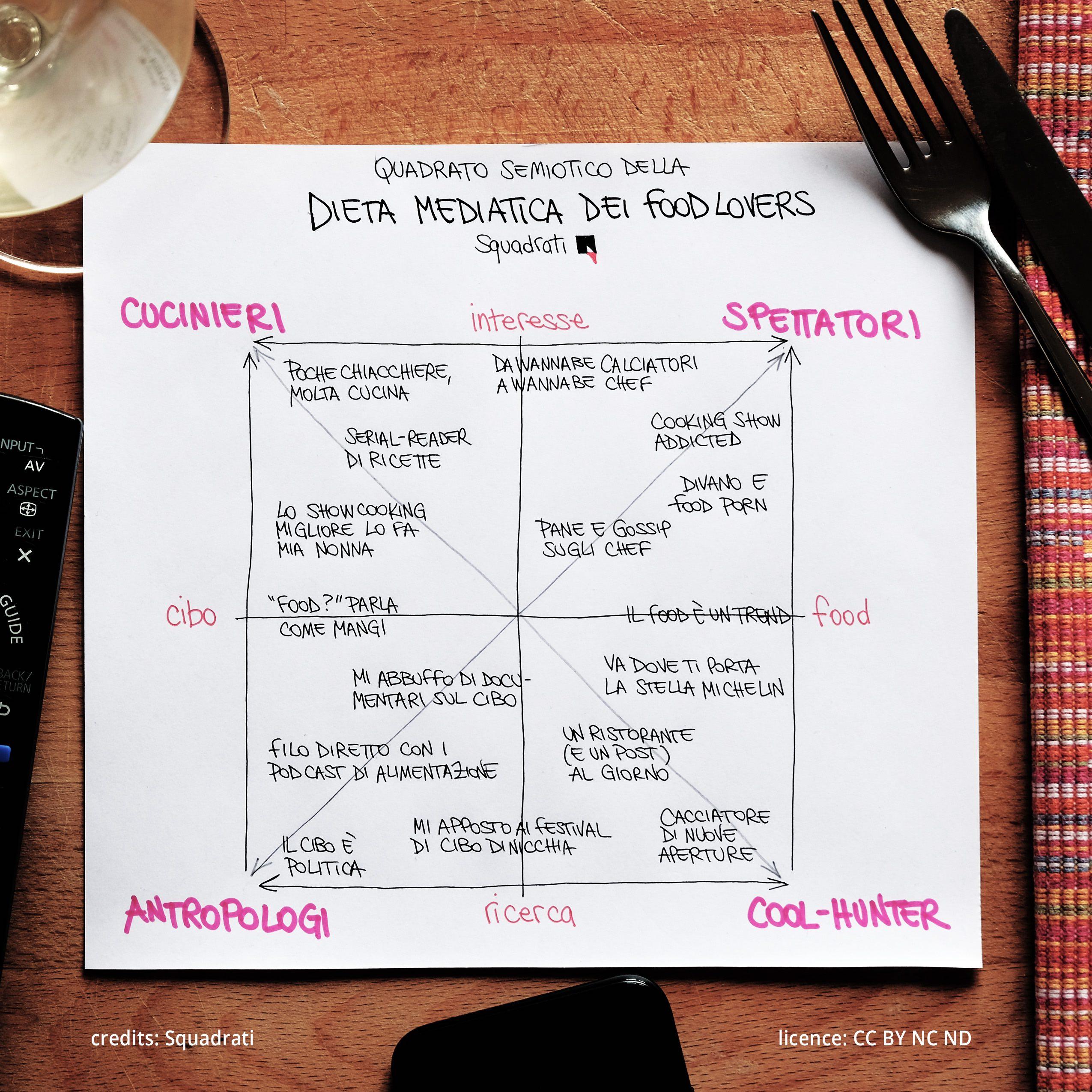 Quadrato semiotico della dieta mediatica dei food lovers