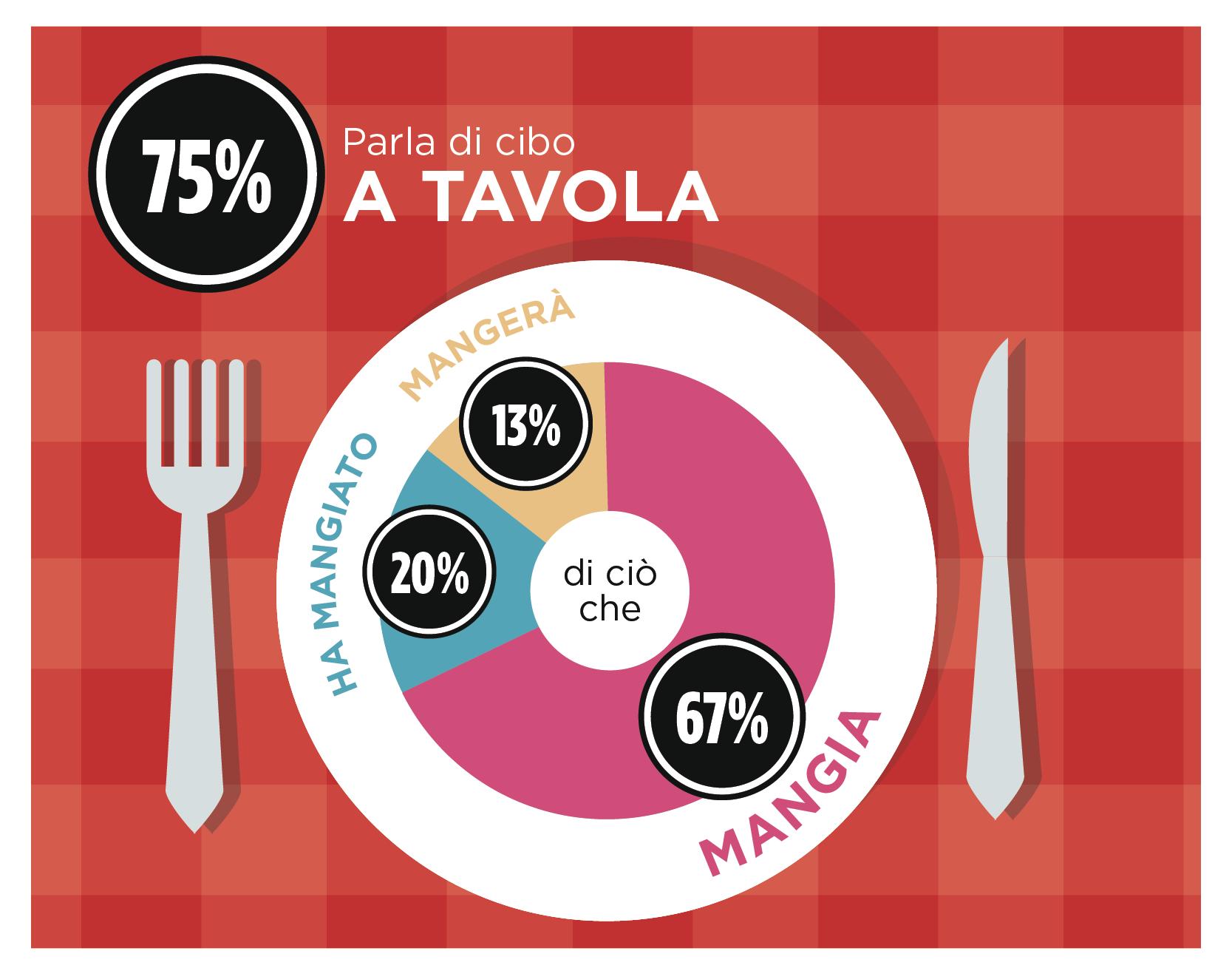 Italiani che parlano di cibo - Infografica - Squadrati per Coca-Cola