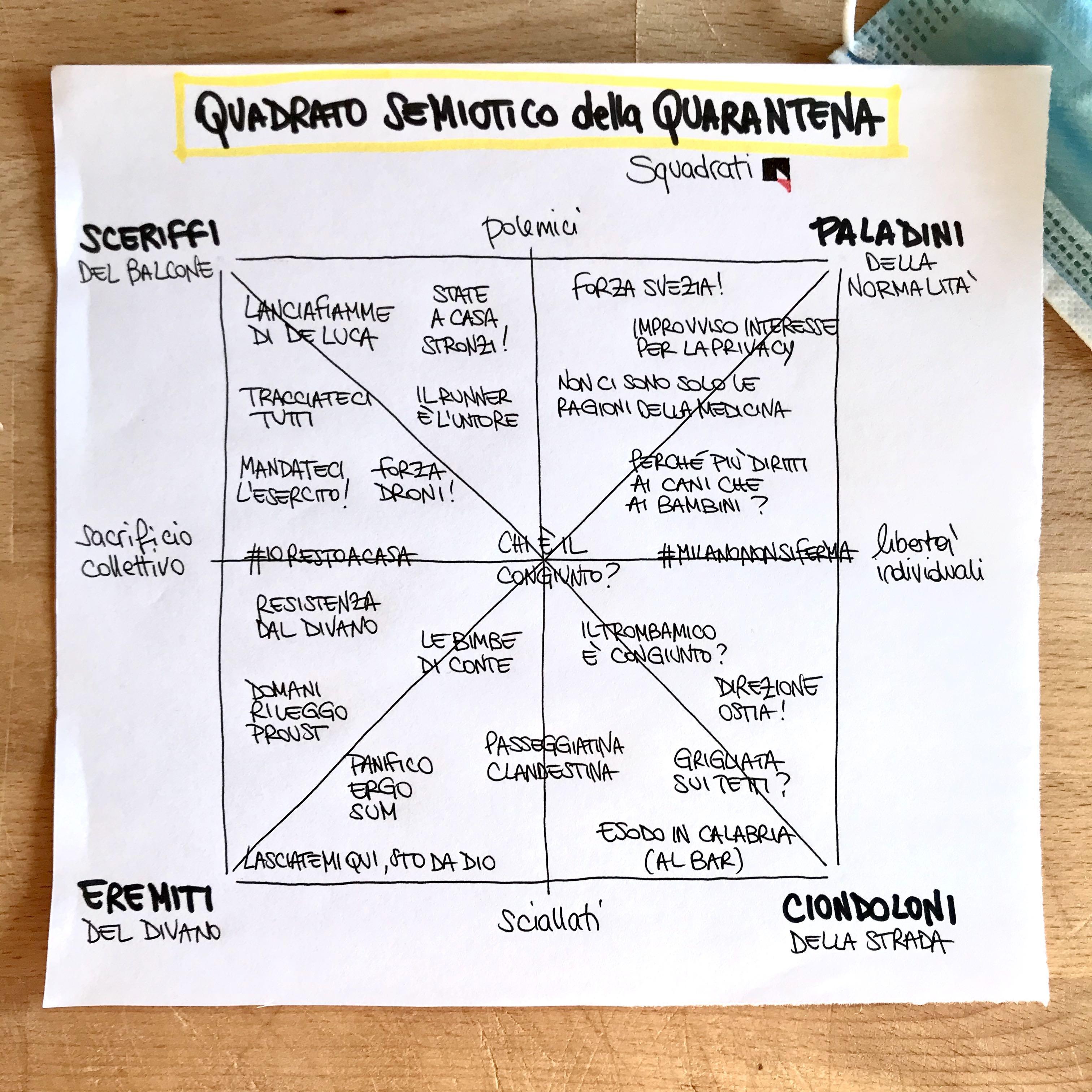 Quadrato semiotico quarantena 2