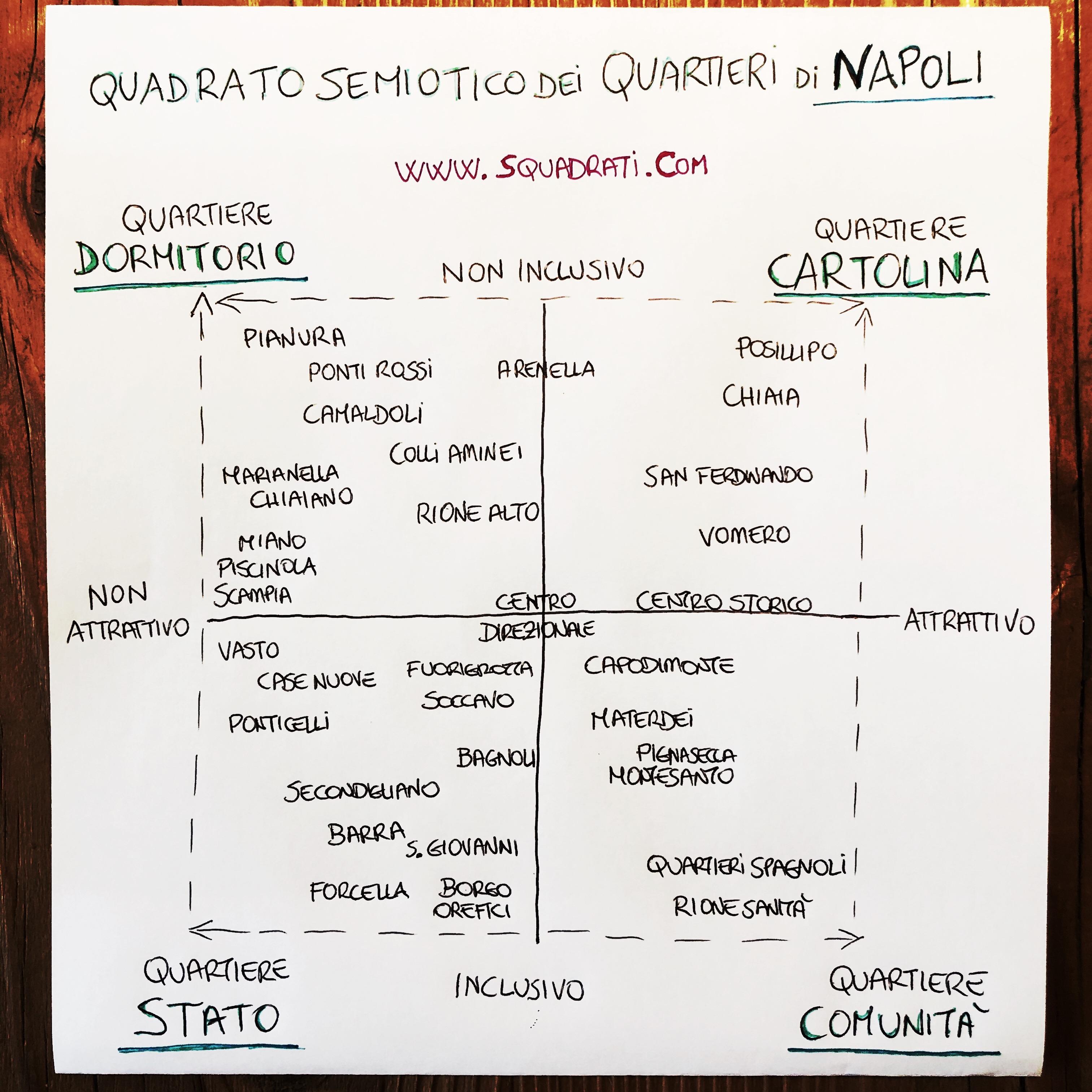 Quadrato Semiotico dei Quartieri di Napoli 2