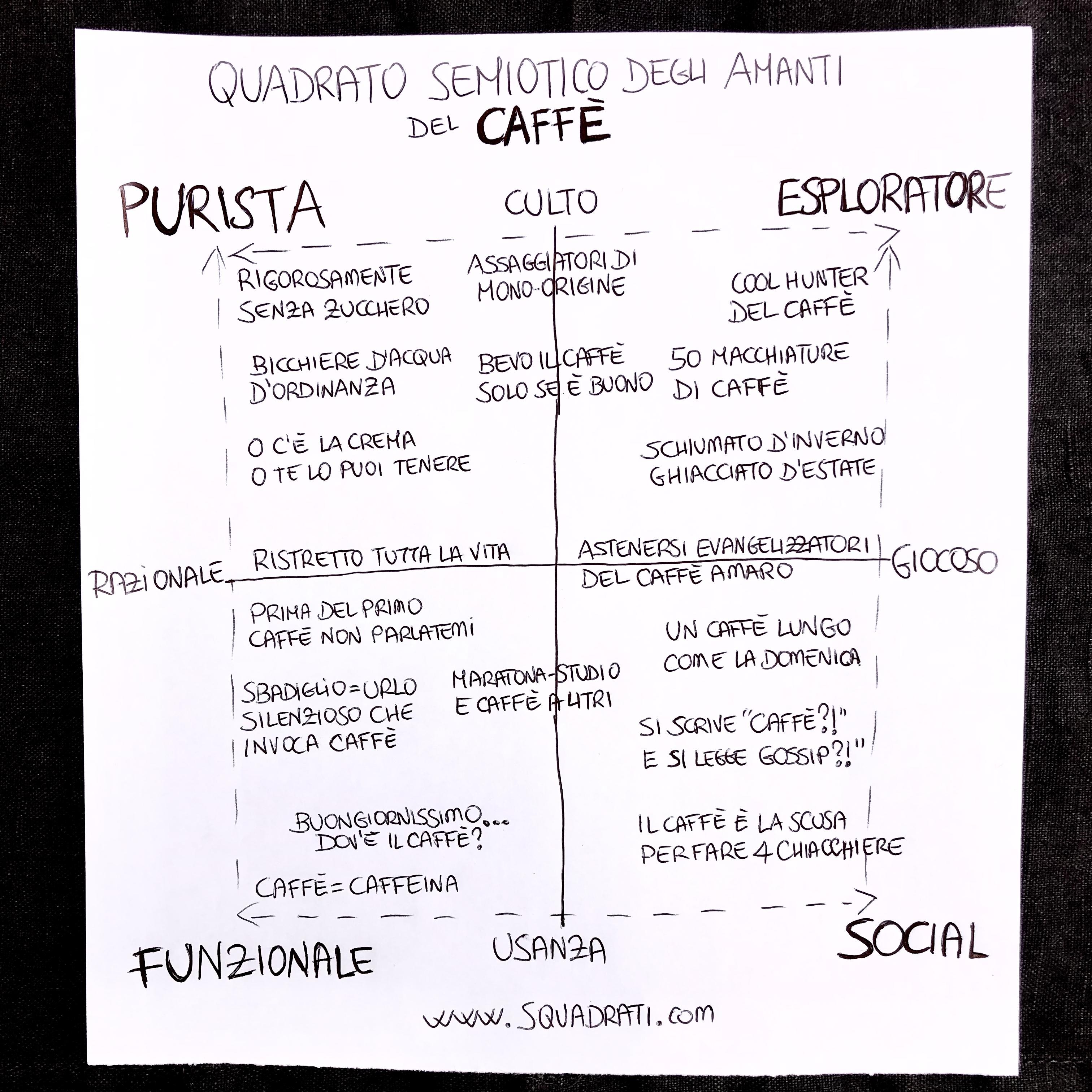 Quadrato Semiotico degli Amanti del Caffè 3