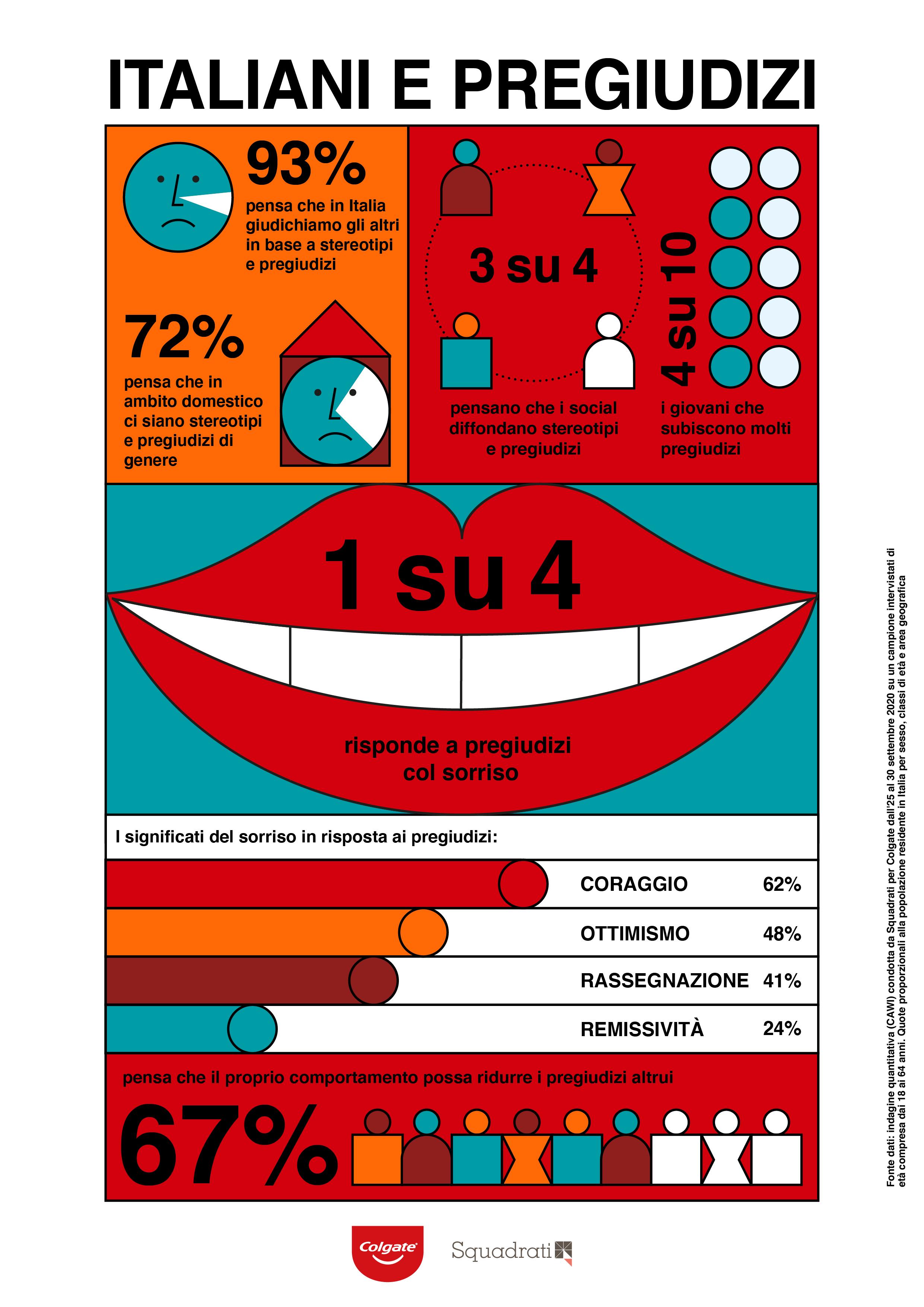 Infografica Italiani e pregiudizi - Squadrati per Colgate