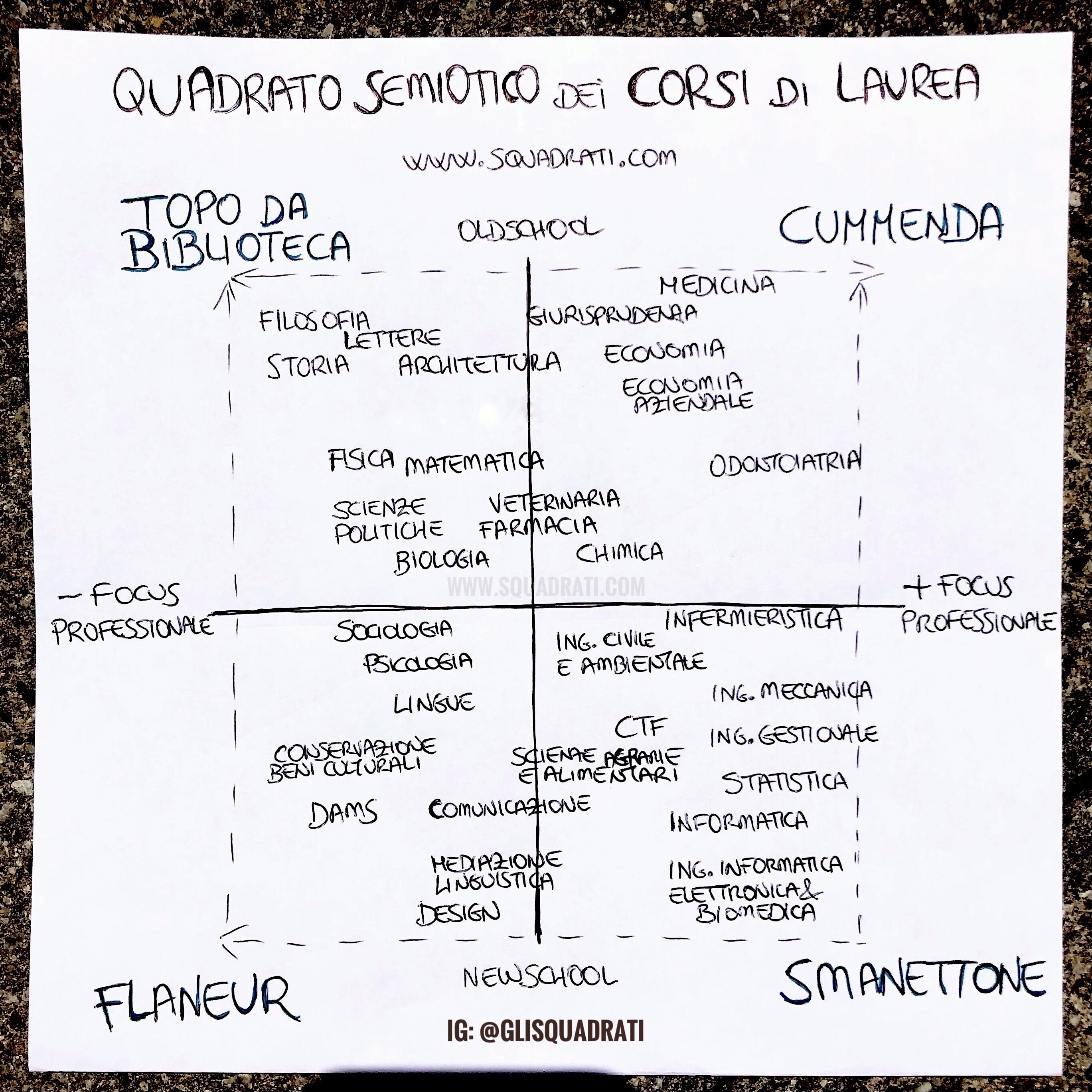 Quadrato Semiotico dei Corsi di Laurea - SQUADRATI